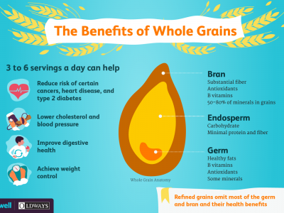 VeryWell_Infographic_AffordableWholeGrains.png