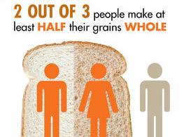 2 out of 3 people make as least half their grain whole infographic