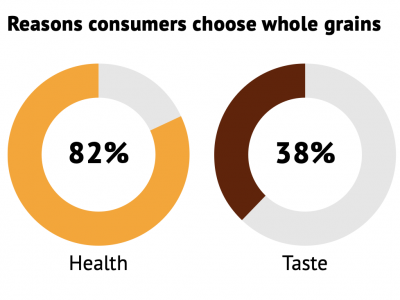 Top Two Reasons for Choosing Whole Grains