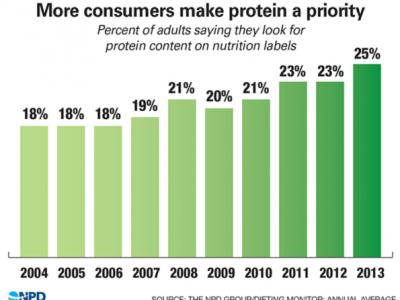 NPD Protein Survey