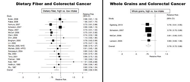 Whole Grains Reduce Colon Cancer Risk The Whole Grains Council
