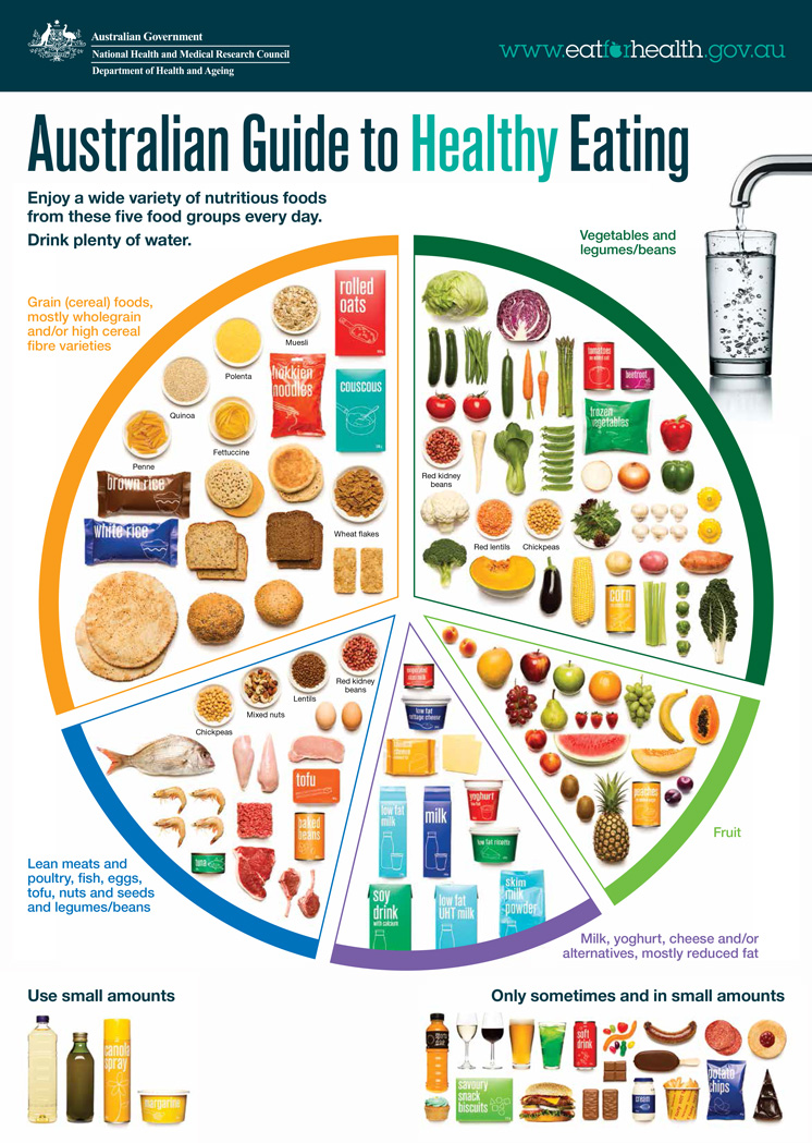 Image of Australia's food guide