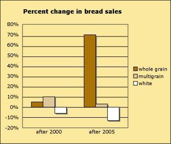BreadSalesJan2012.jpg