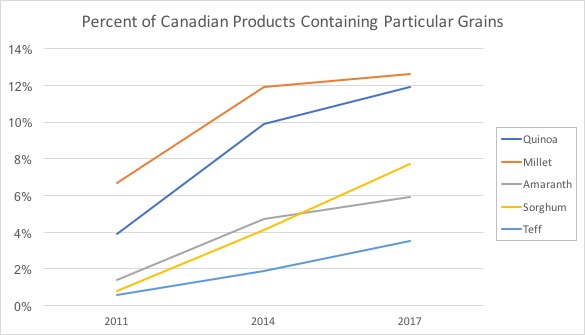 Graph showing trends in grains in Canada