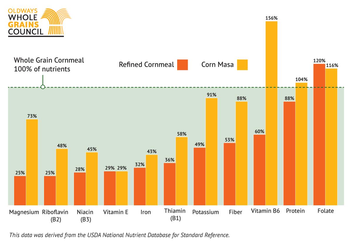 Graph comparing whole grain cornmeal, corn masa, and refined cornmeal