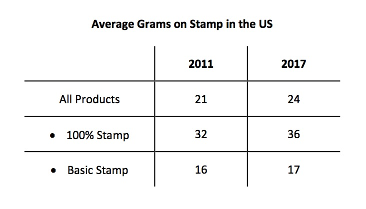 Chart showing average grams on Stamp in the US
