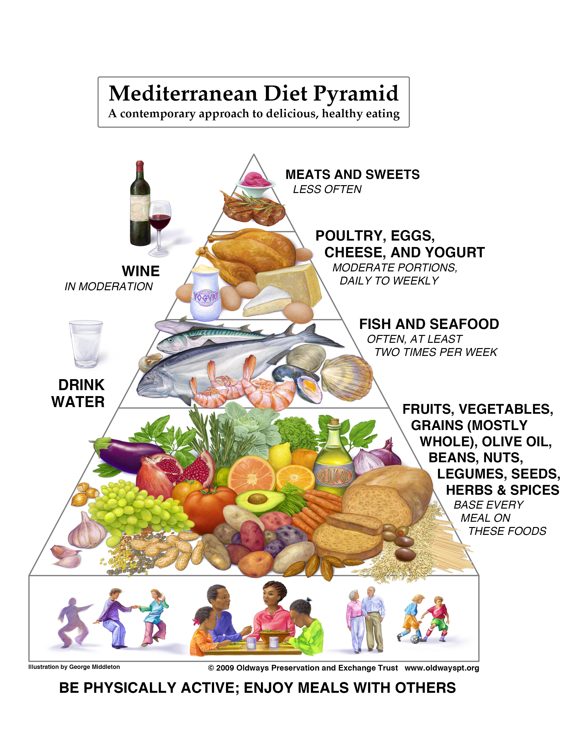 a picture of the Mediterranean Diet Pyramid