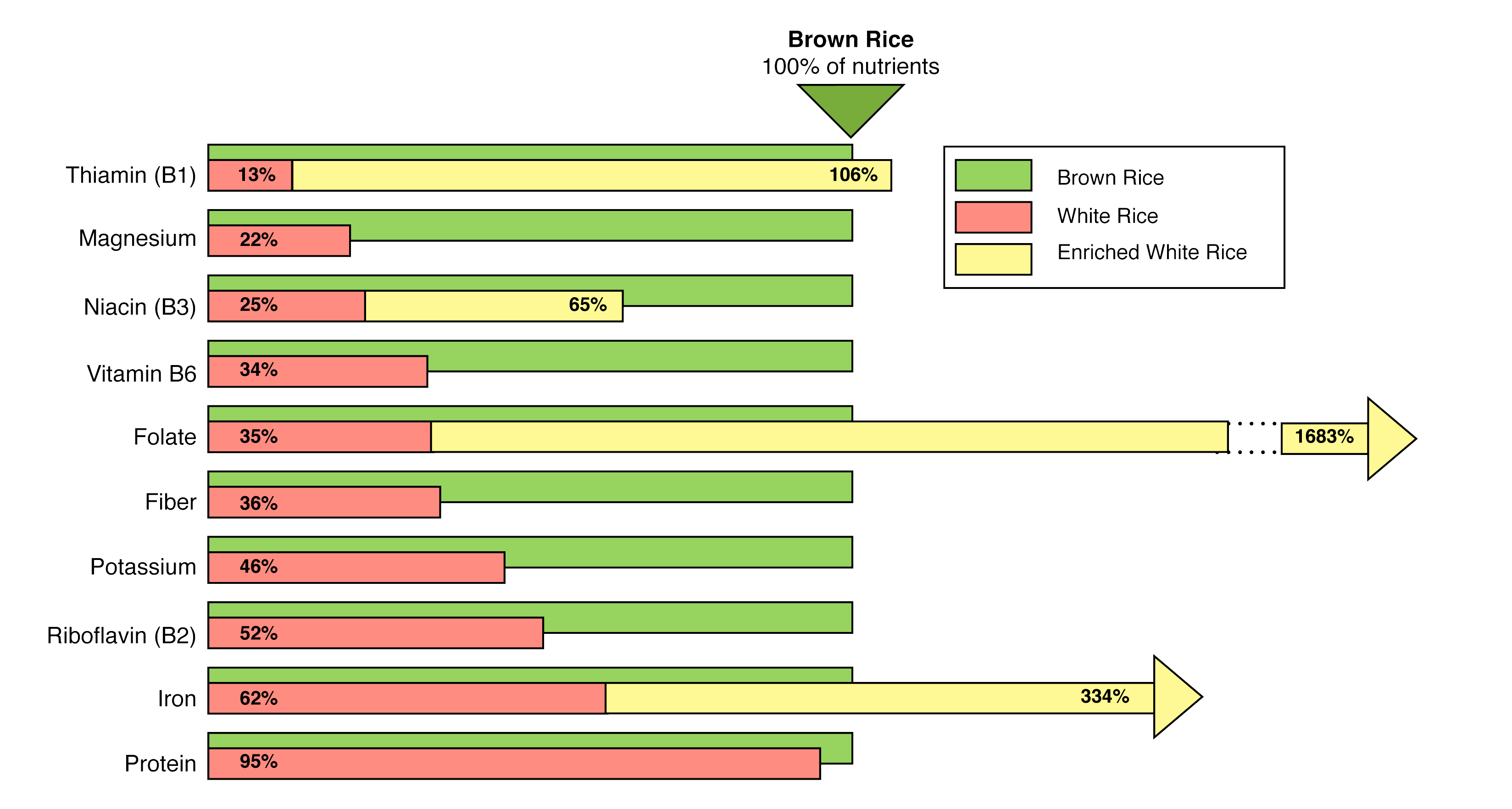 chart comparing nutrients in white rice vs brown rice