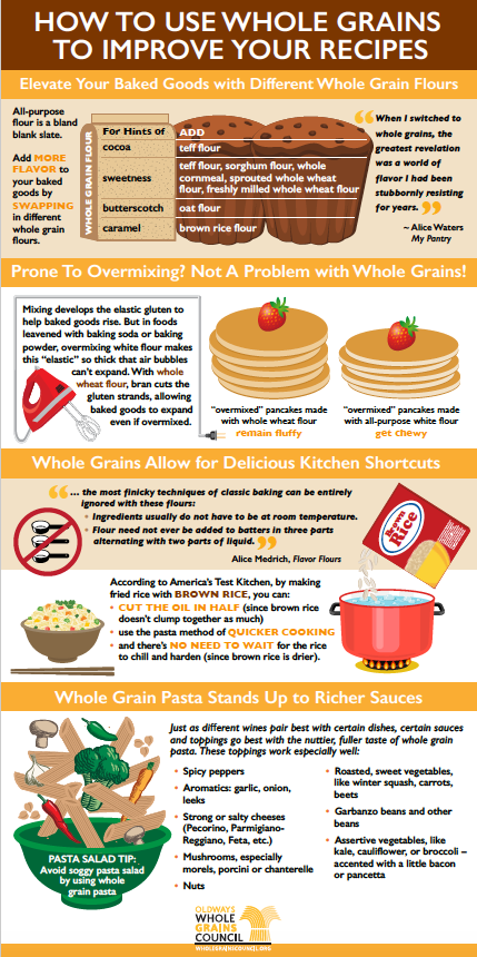 Infographic about Culinary Benefits of Whole Grains
