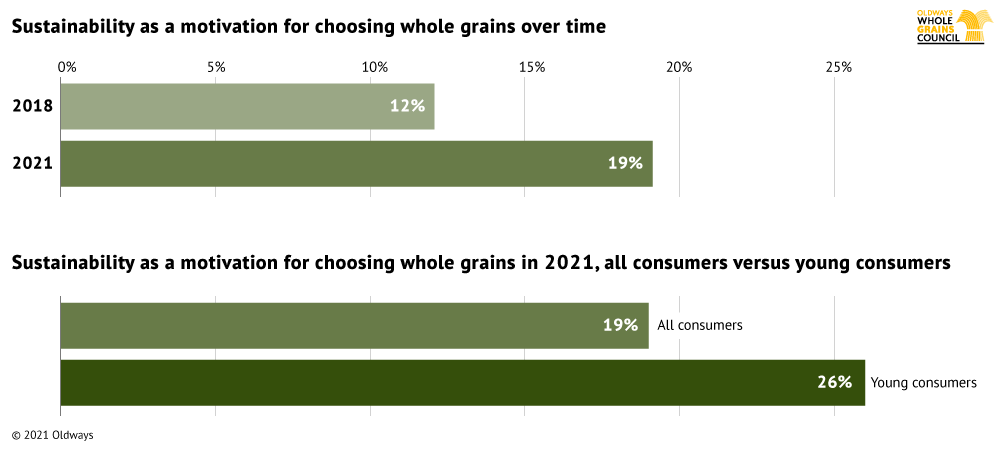 Graph illustrating percent of consumers that cite sustainability as a motivation for choosing whole grains