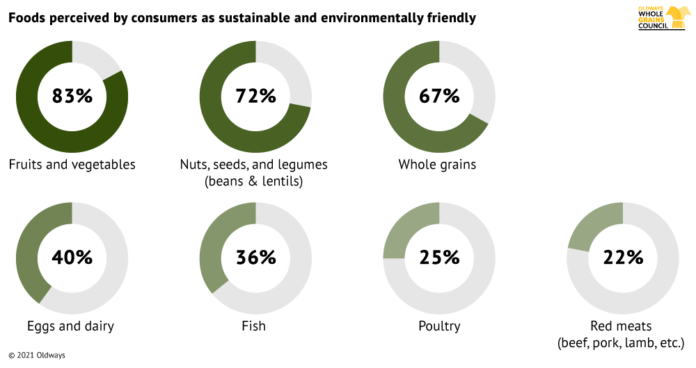 SustainableFoods-survey_0721.png