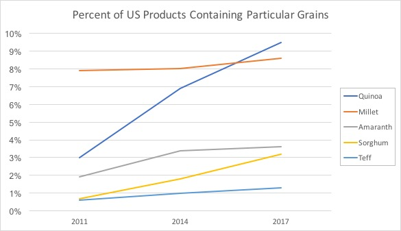 Graph showing trends in grains in the US