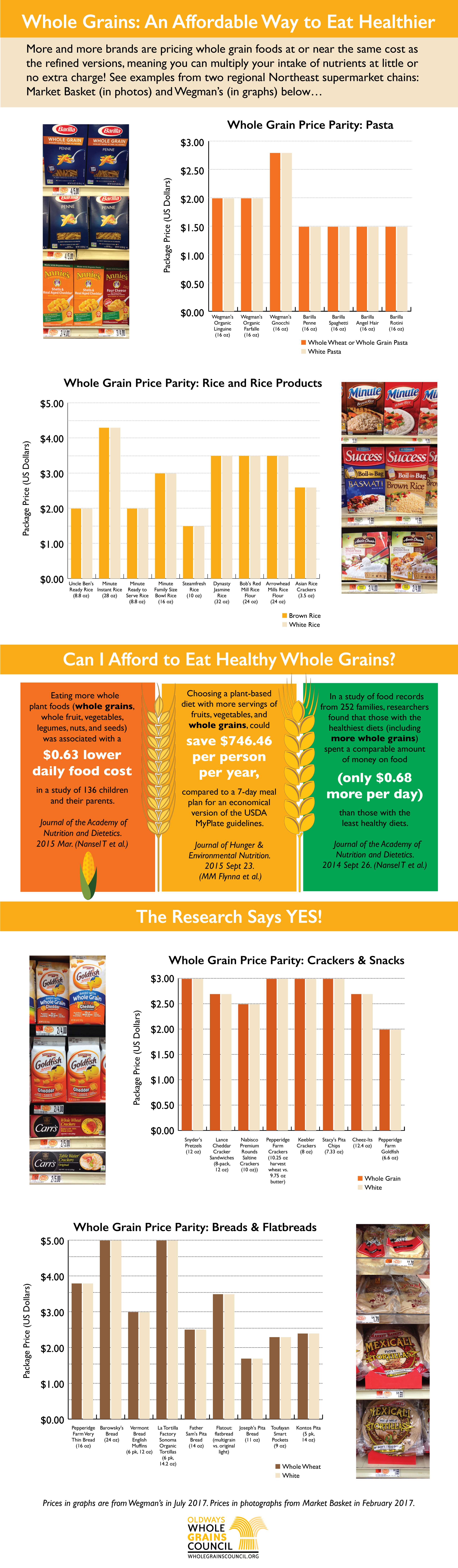 infographic with facts about why whole grains are affordable