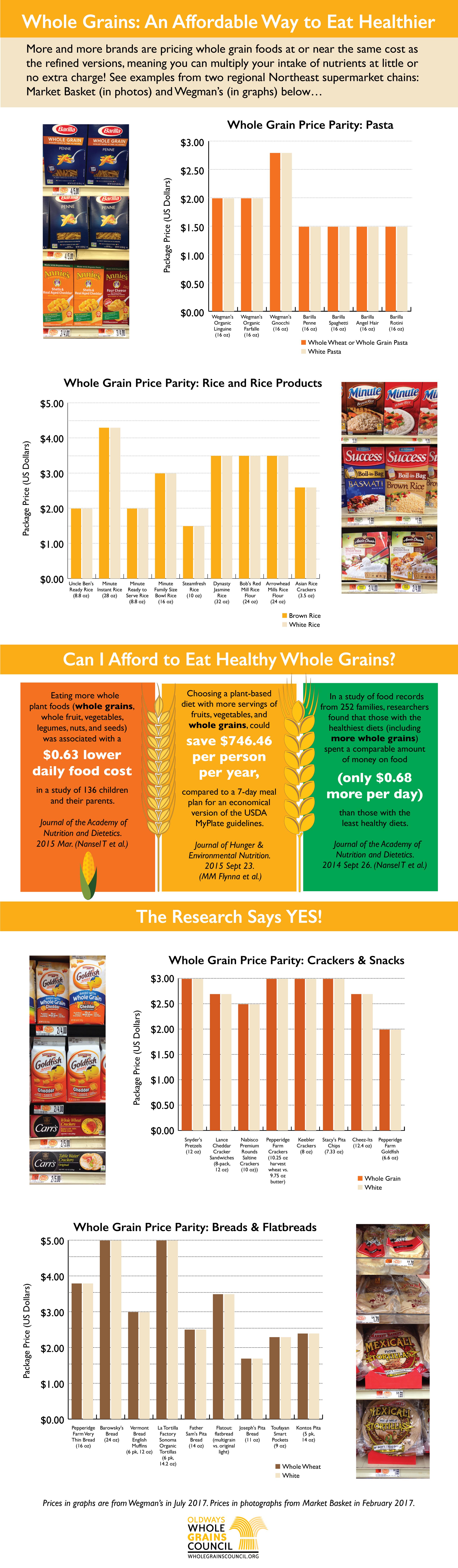 infographics the whole grains council