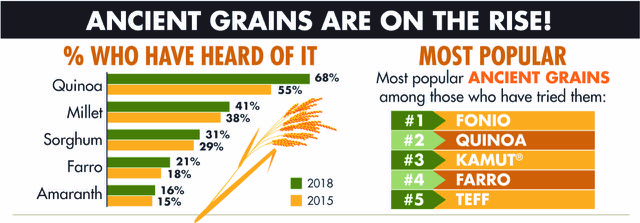 infographic showing popularity in ancient grains