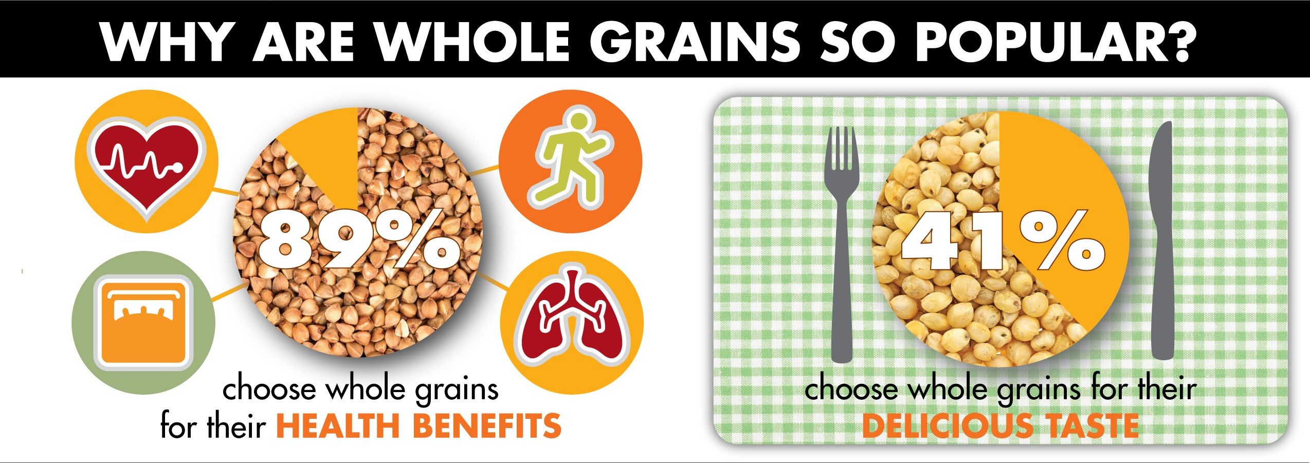 Infographic showing why consumers choose whole grains