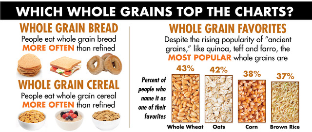 infographic showing whole grain favorites