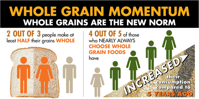 Infographic showing whole grain momentum