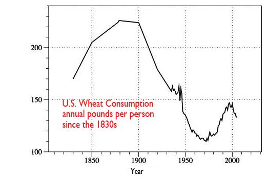 WheatConsumptionGraph.png