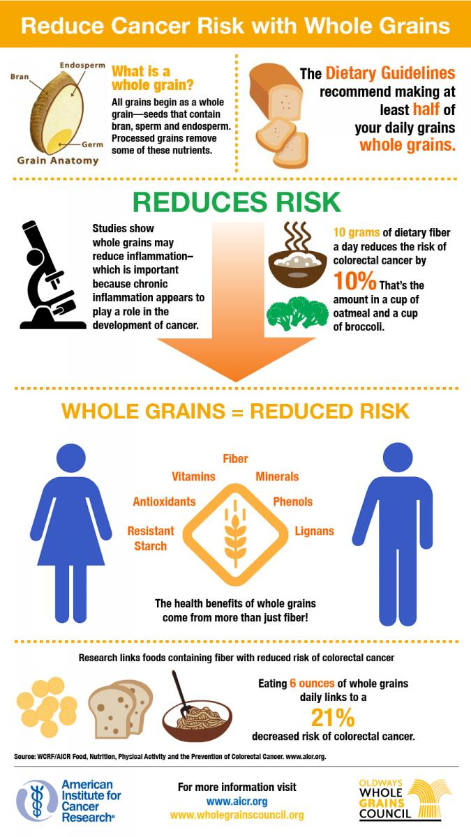 Whole Grains Infographic 2016.jpg